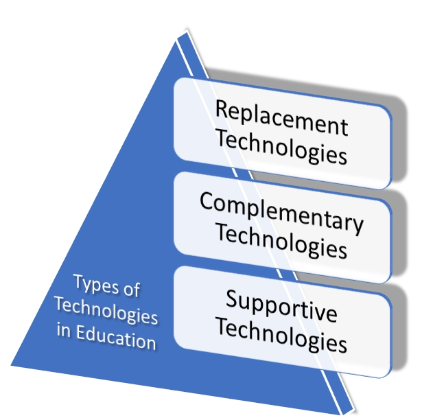 Types of Technologies in Educations
