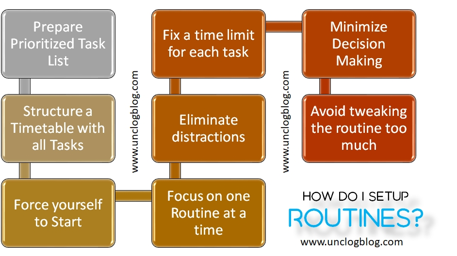 Power of routines - Steps to Setup and Stick to a Routine
