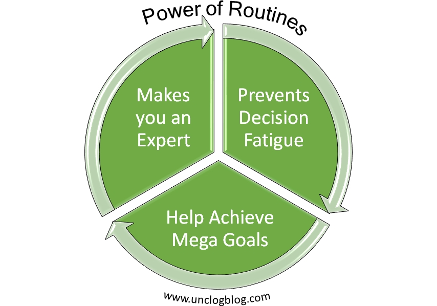 Power of Routines