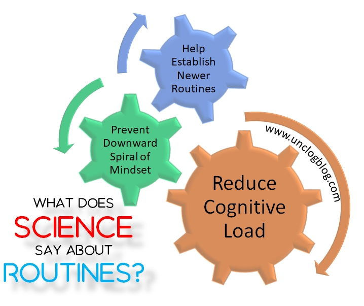 Power of routines - What does Science say about Routines?